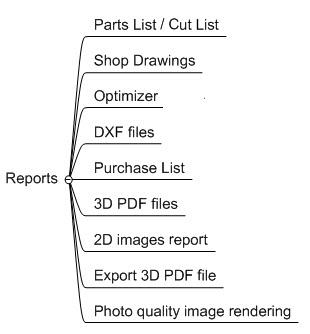 reports diagram 2
